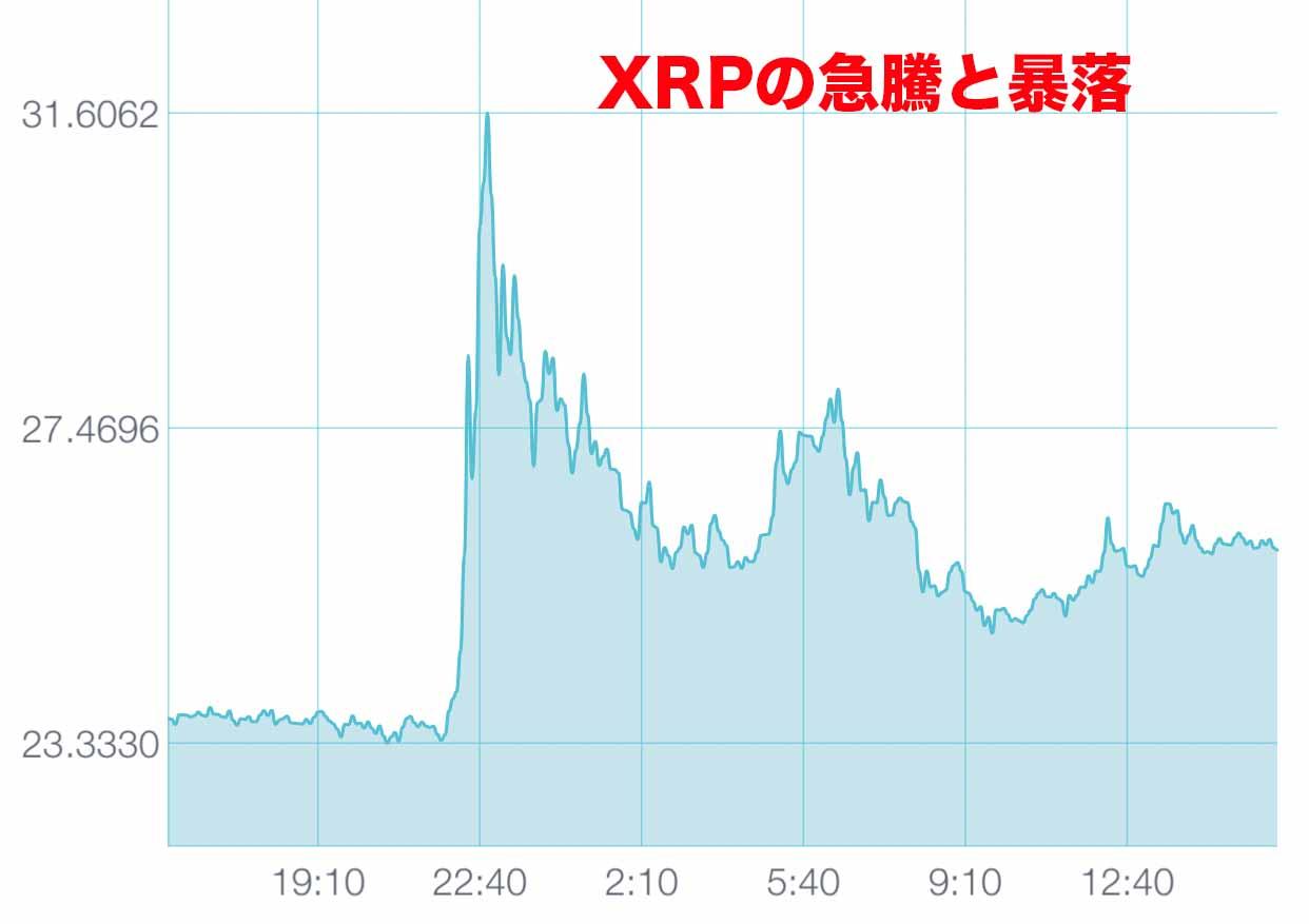 XRP暴騰と暴落