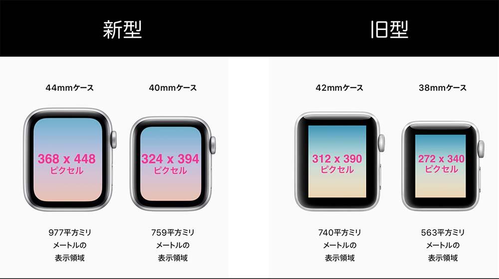 AppleWatch画面大きさ比較