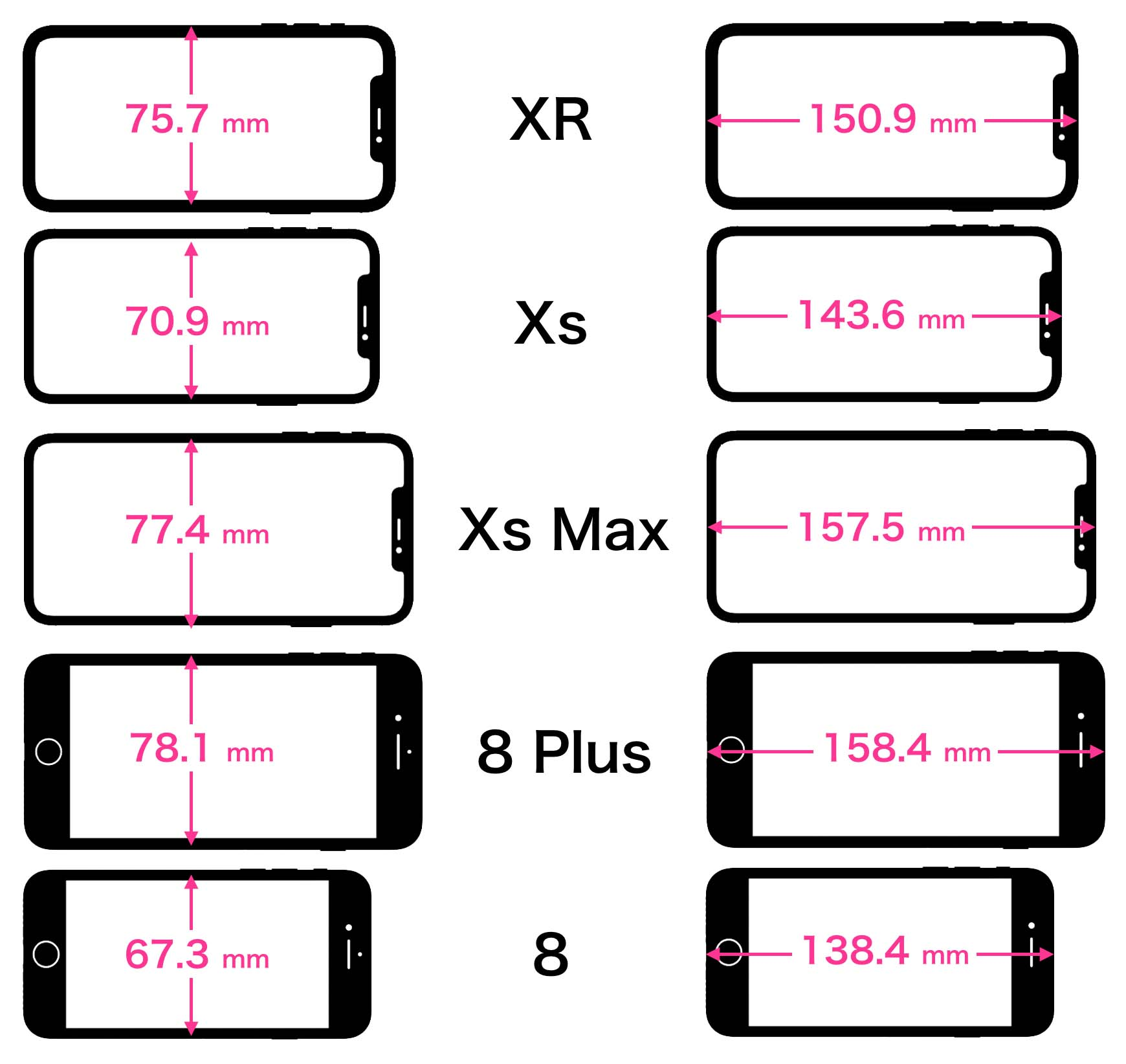 iPhoneの外形サイズの比較