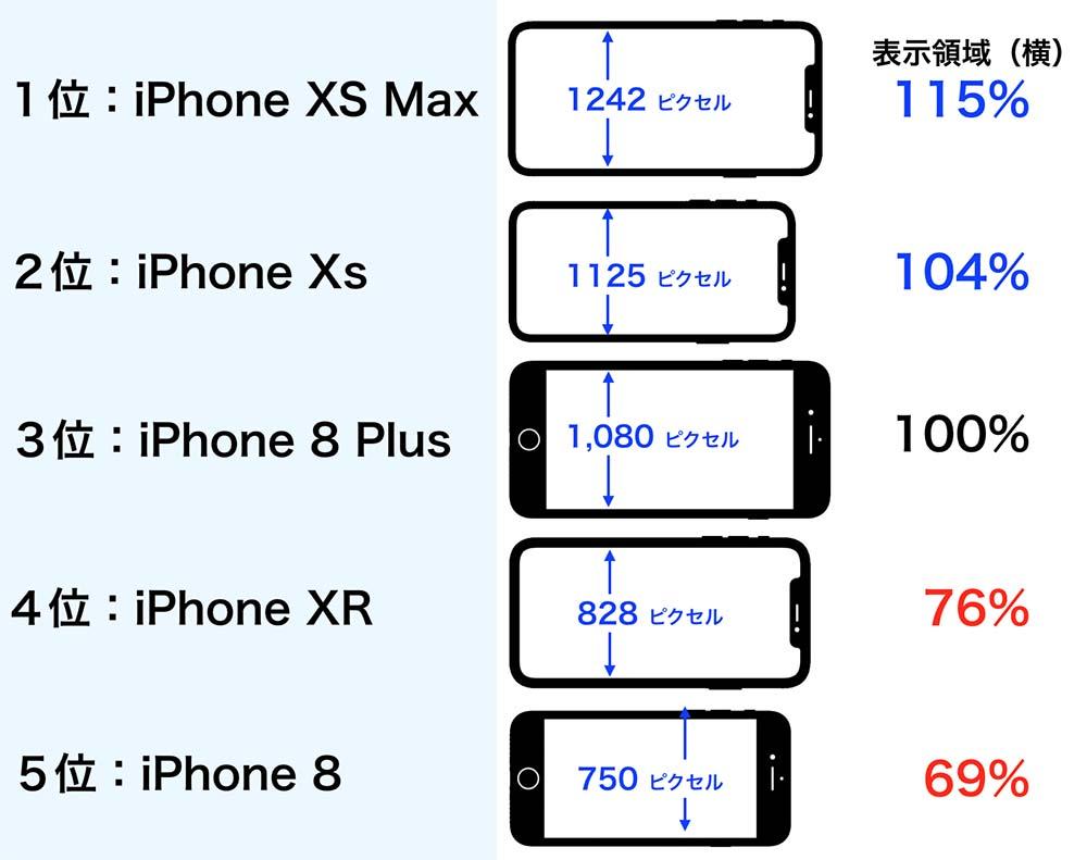 iPhoneの横方向の表示領域比較